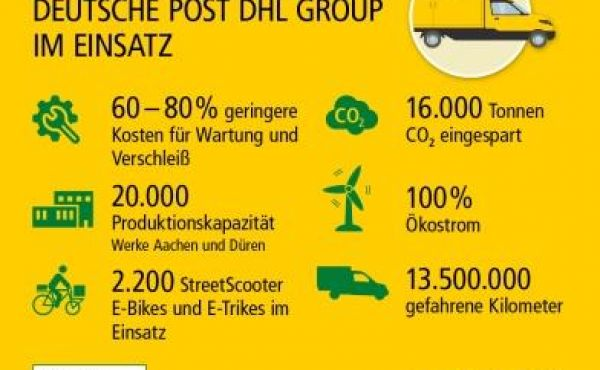 Deutsche Post Street Scooter Infografik